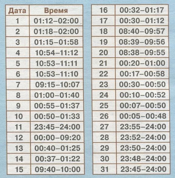 Часы Ангела на январь