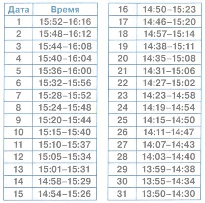 Часы Ангела на октябрь 2014