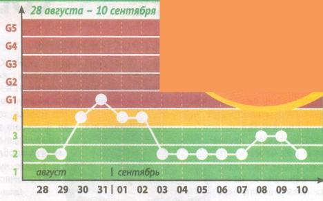 Календарь магнитных бурь 28 августа – 10 сентября