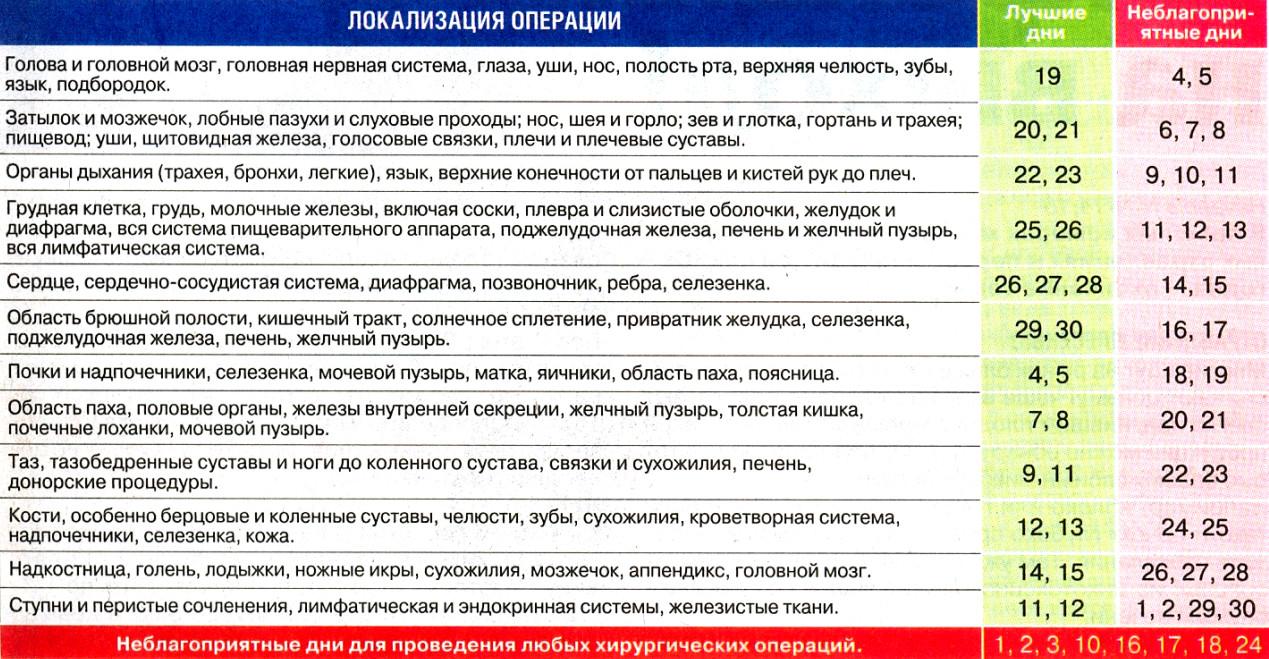 Goroskop_zdorov'ya_na_sentyabr'_2020 -hirurgicheskie_operacii